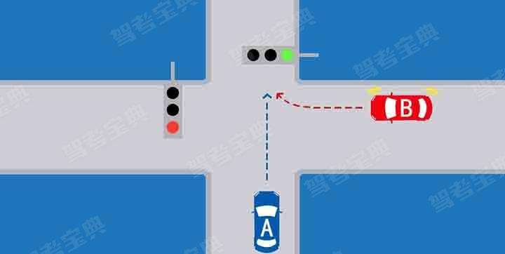 如图所示,这种情况下,B车优先通行。